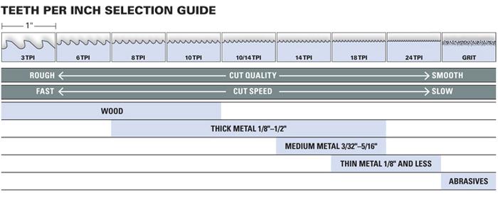 TPI Chart